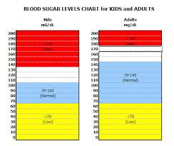 Low Blood Sugar Range Chart Coconut Sweetener Blood Glucose Levels Chart