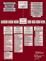 Cia Organizational Chart File Cia Org Chart 2000 Dec Png Wikipedia