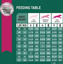 Eukanuba Fit Body Weight Control Chicken Formula Medium Breed Dry Dog Food 15 Lb Bag