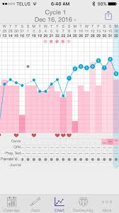 Tmi Chart Tmi Chart Spotting Help Glow Community