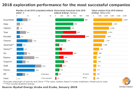 Exploration Chart Exxonmobil Leads The Pack Of Top Explorers Of 2018