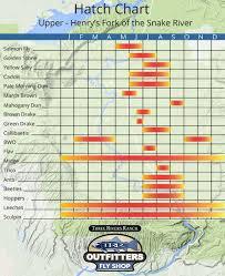 Henrys Fork Hatch Chart For The Upper Henrys Fork Trr