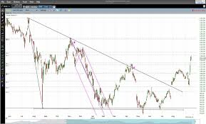 How To Read Stock Charts For Day Trading Stock Market Live Graphs Currency Exchange Rates