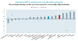Gdp Growth Rate Comparison Chart G20 Gdp Growth First Quarter Of 2019 Oecd Oecd