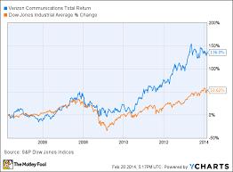 Verizon Stock Price Chart Bedowntowndaytona Com