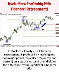 In Stock Chart Analysis A Fibonacci Retracement Is