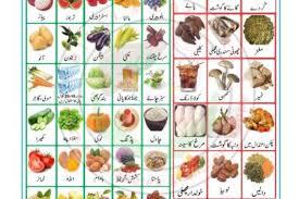 Diet Chart Uric Acid 75 Unmistakable Uric Acid Diet Chart In Urdu