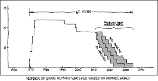 Xkcd Venn Diagram Xkcd And Other World Walkers Bad Astronomy Bad Astronomy