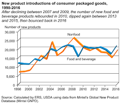 Food Company Product Tree Diagram Usda Ers New Products