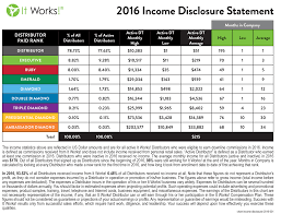 It Works Global Pay Chart Ah The Good Old Itworks Income Disclosure Reddit