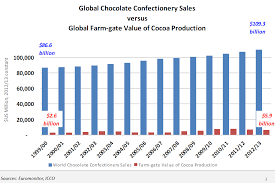 Chocolate Prices Chart Price Of Chocolate Breaking Poverty Cycle In Cocoa Farming