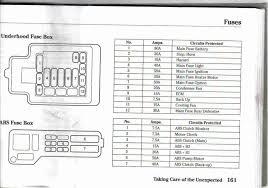 Bmw X3 Fuse Chart 2005 Honda Odyssey Fuse Diagram Wiring Diagrams