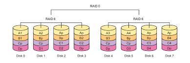 Особенности организации ИТ инфраструктуры для видеонаблюдения  Вообще уже много лет использование raid 6 и raid 60 является лучшей практикой для любых задач в ИТ индустрии из за их отказоустойчивости хотя на случайном