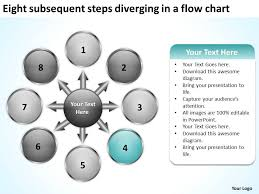 Eight Subsequent Steps Diverging A Flow Chart Cycle