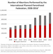 International Planned Parenthood Federation Performs Over