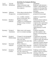 tips for writing the types of writing styles for essays english composition 1 of a few approaches to writing introductions that often effective rhetorical strategies to begin their essays