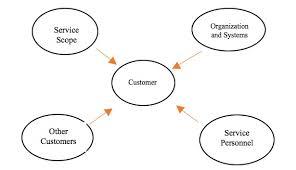 Customer Service Experience Definition Servuction Model Masobas Blog