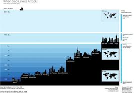 Data Chart When Sea Levels Attack Infographic