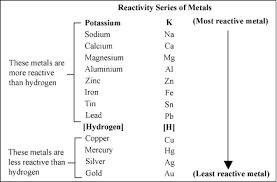 Element Reactivity Chart Metal Activity Series Chemistry Socratic