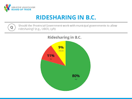 Translink Org Chart News Release Gvbot Renews Calls For Ridesharing In British