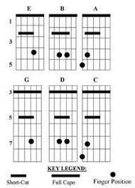 Kyser Short Cut Capo Chord Chart 36 Best Guitar Images Guitar Playing Guitar Praise Worship