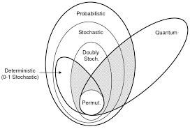Quantum Venn Diagram Paradox 6 A Venn Diagram Representing A Complete Taxonomy Of Theories