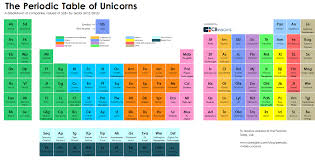 My life is complete: There is a periodic table of unicorns - Alex ...