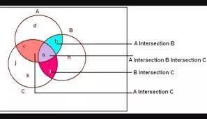 A U B U C Venn Diagram A U B U C Venn Diagram Magdalene Project Org