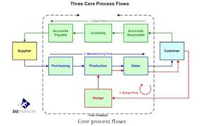 As9100 Process Flow Chart What Are The 3 Core Process Flows Within Your Organization