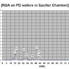 Rga Amu Chart Rga Data Collected Post Sputter Deposition On Pd Wafers