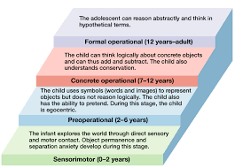 Child Development Stages Chart 0 16 Years Theories Of Human Development Boundless Psychology