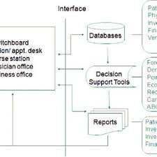 Medical Record Chart Supplies Medical Supply Record Updating Flow Chart Download