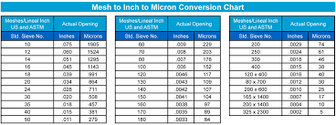 Micron Chart Mesh To Inch To Micron Conversion Chart Sure Flow Sure