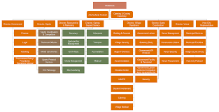 How To Create An Organizational Chart Of Olympic Games Org