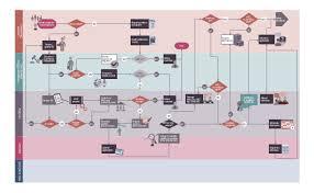 Audit Planning Flowchart Hr Flowchart Vector Stencils