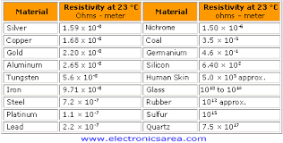 According To Table 1 Which Of The Following Materials Is