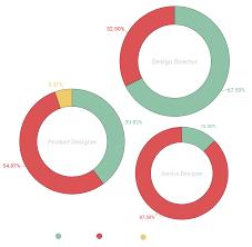 Facebook Product Designer Salary Toronto Design Salary Survey 2018 Designx