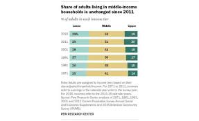 Chart Middle Class Income What Is Middle Class Really Income And Range In 2019