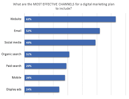 Which Marketing Channels Are Worth Focusing On In 2018