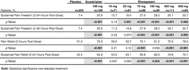 Triptans Comparison Chart Biohaven Pharmaceutical Holding Company Ltd