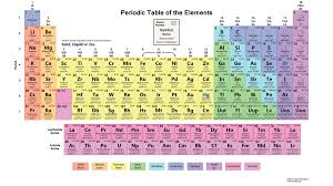 Periodic Table-The Modern Periodic Table Wiki - Mycollegebag
