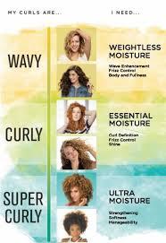 Curl Type Chart Devacurl Devacurl Was Ist Mein Curl Typ Curltyp Devacurl Ist