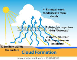 Cloud Formation Science Diagram How Clouds Stock Vector Royalty