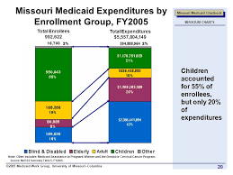 Missouri Medicaid Eligibility Chart About The Medicaid Chart Book By The Umc Medicaid Workgroup