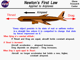 computer drawing of an airliner which is used to explain newton s first law of motion