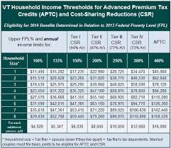 Fpl Chart Eligibility Thresholds 2014 Help Center Vermont Health
