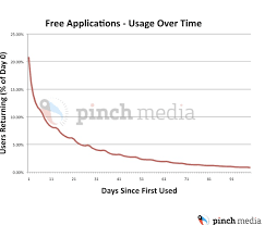 Pinch Media Data Shows The Average Shelf Life Of An Iphone