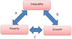 poverty and developmental issues poverty in poverty essay interrelationship between poverty inequality and growth poverty and development issues