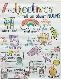 The Power Of Anchor Charts Read To Lead