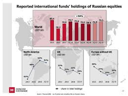 Most Foreign Capital Flowing Into Russia Stock Market Is